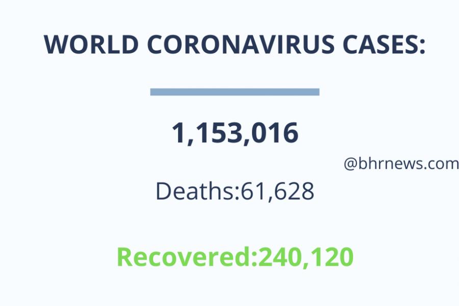 कोरोना वायरस से मरने वालों की संख्या 61 हजार के पास पहुंची, 11 लाख से अधिक संक्रमित