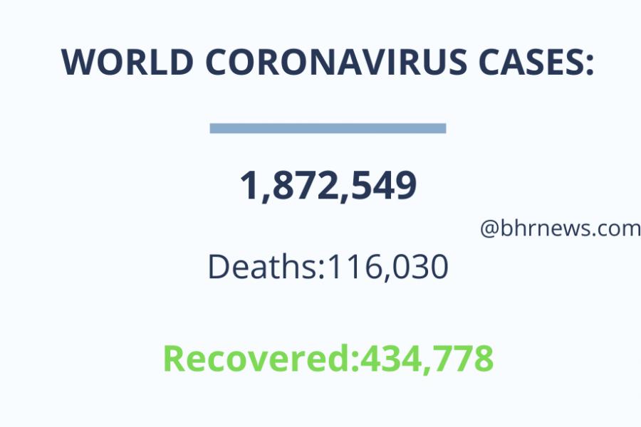 कोरोना वायरस से मरने वालों की संख्या एक लाख 15 हजार के पार पहुंची, 18 लाख से अधिक संक्रमित
